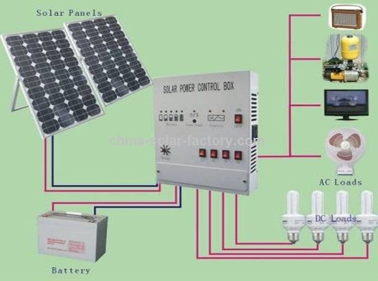 Solar Home Power Price | How to Solar Power Your Home